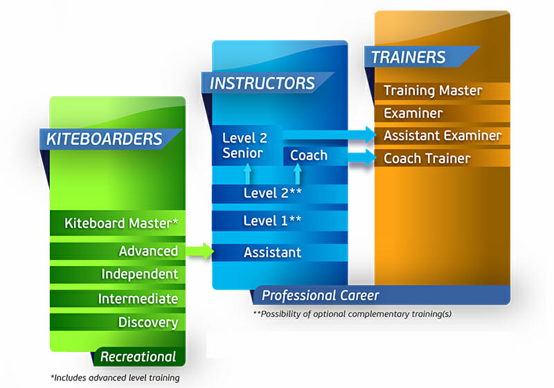 IKO Instructor Training path
